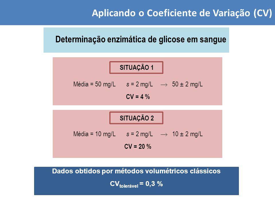 Aplicando o Coeficiente de Variação (CV) Determinação enzimática de glicose em sangue Média = 50 mg/L s = 2 mg/L  50 ± 2 mg/L CV = 4 % SITUAÇÃO 1 Média = 10 mg/L s = 2 mg/L  10 ± 2 mg/L CV = 20 % SITUAÇÃO 2 Dados obtidos por métodos volumétricos clássicos CV tolerável = 0,3 %