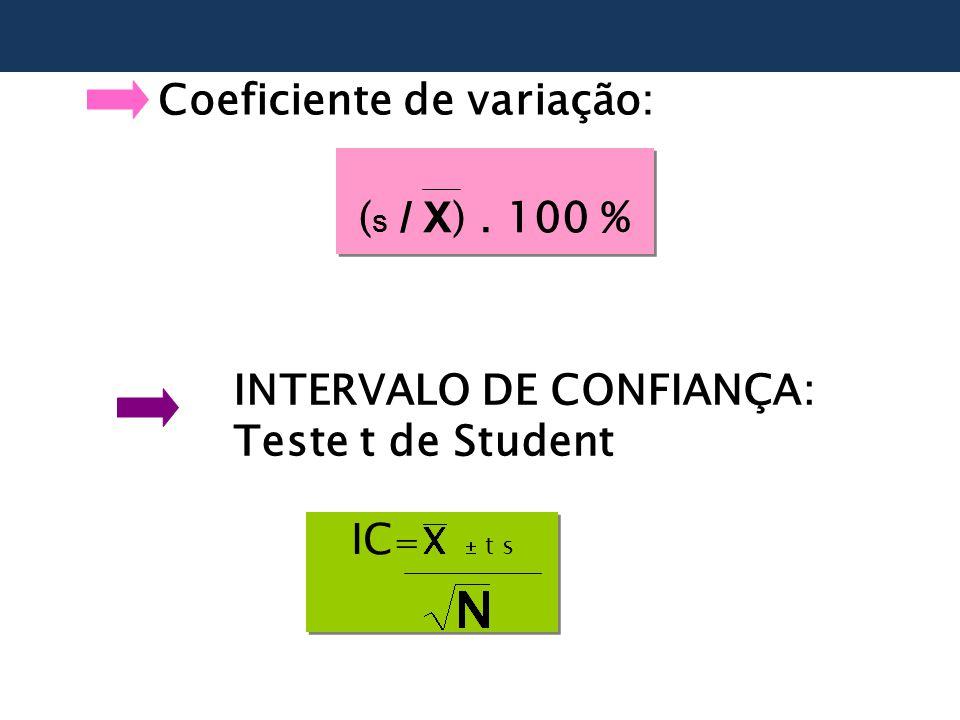 INTERVALO DE CONFIANÇA: Teste t de Student IC =  t s IC =  t s Coeficiente de variação: ( S / X ).