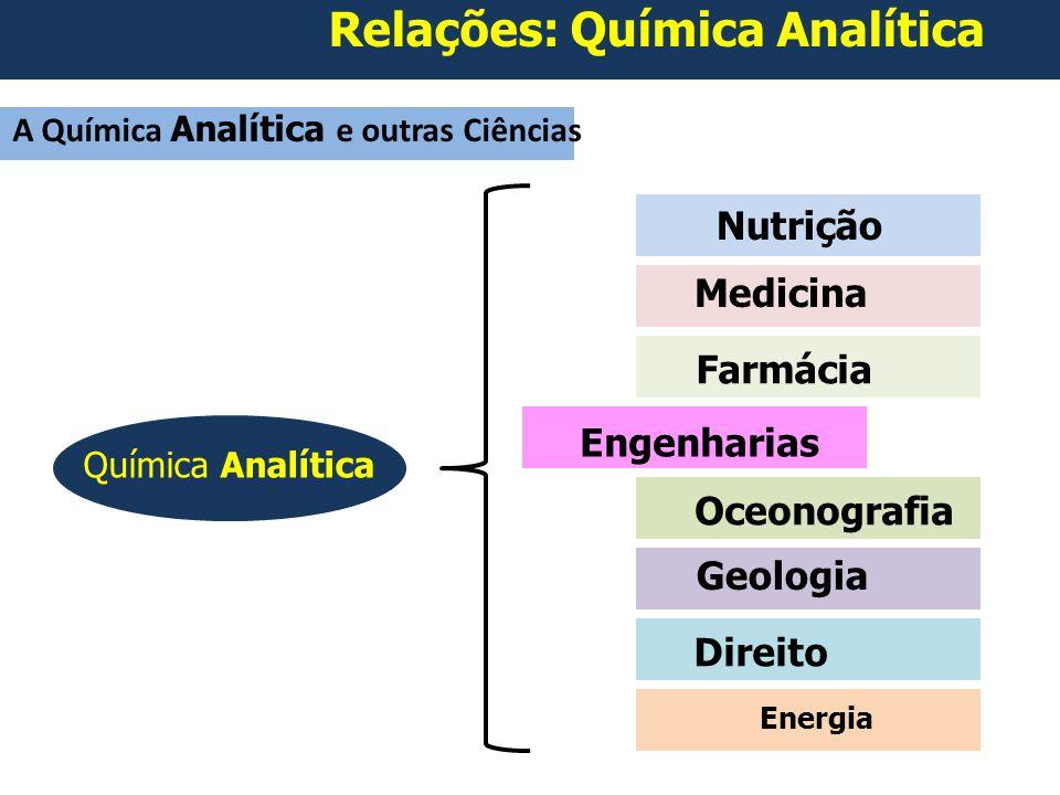A Química Analítica e outras Ciências Engenharias Medicina Farmácia Nutrição Oceonografia Geologia Direito Energia Química Analítica Relações: Química Analítica