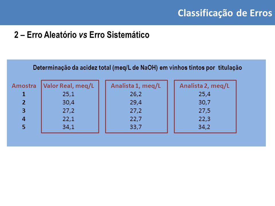 Classificação de Erros 2 – Erro Aleatório vs Erro Sistemático Analista 1, meq/L 26,2 29,4 27,2 22,7 33,7 Analista 2, meq/L 25,4 30,7 27,5 22,3 34,2 Determinação da acidez total (meq/L de NaOH) em vinhos tintos por titulação Valor Real, meq/L 25,1 30,4 27,2 22,1 34,1 Amostra 1 2 3 4 5