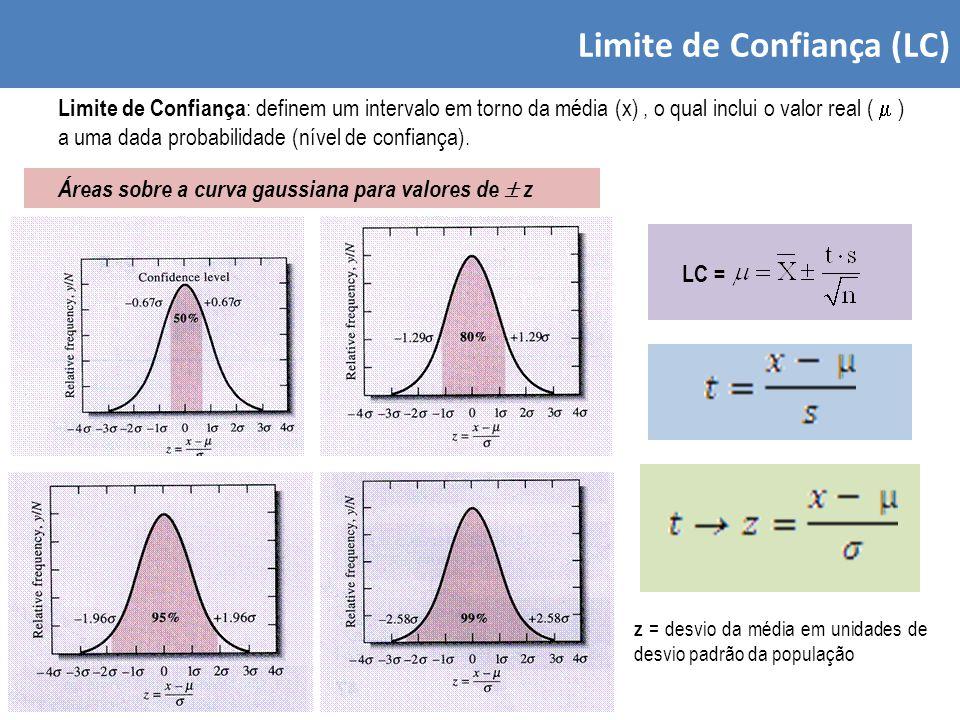 Limite de Confiança (LC) Limite de Confiança : definem um intervalo em torno da média (x), o qual inclui o valor real (  ) a uma dada probabilidade (nível de confiança).