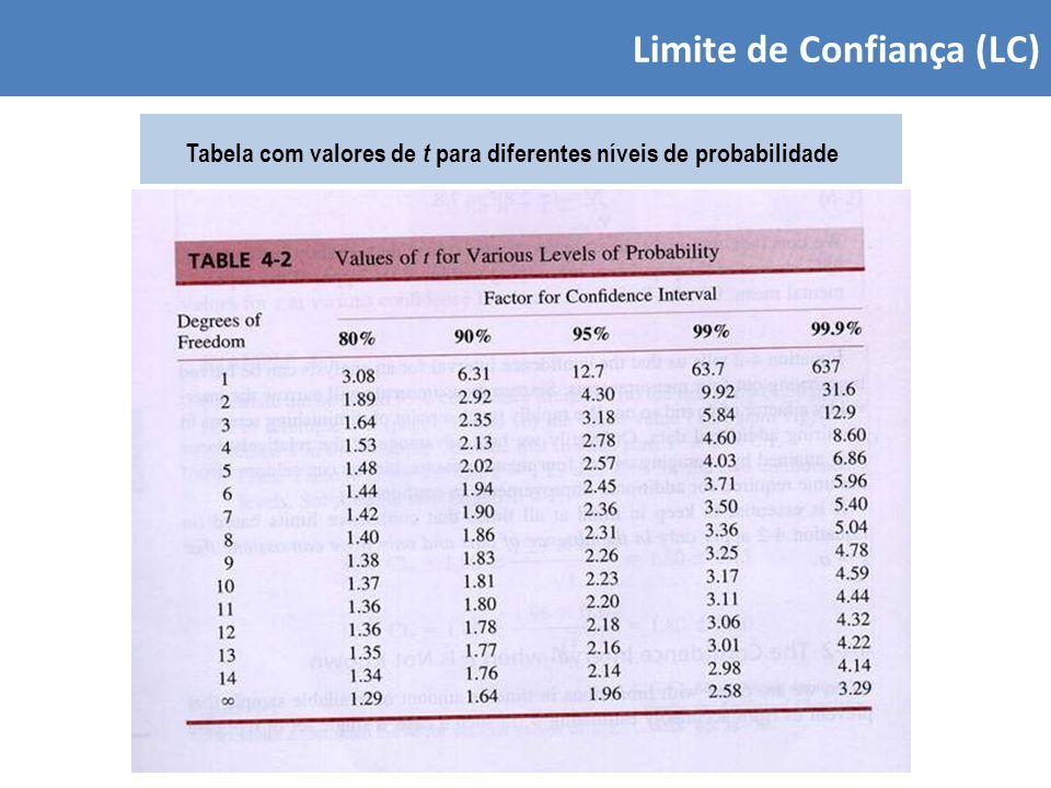 Limite de Confiança (LC) Tabela com valores de t para diferentes níveis de probabilidade
