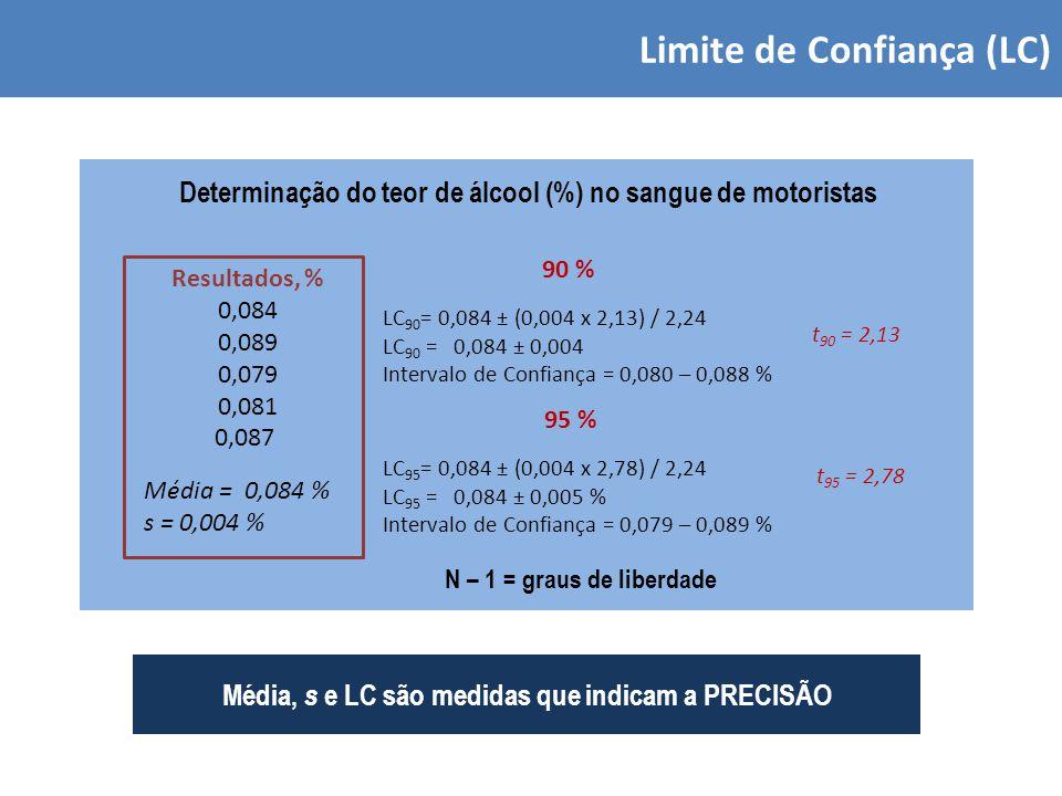 Limite de Confiança (LC) Resultados, % 0,084 0,089 0,079 0,081 0,087 Média = 0,084 % s = 0,004 % Determinação do teor de álcool (%) no sangue de motoristas LC 95 = 0,084 ± (0,004 x 2,78) / 2,24 LC 95 = 0,084 ± 0,005 % Intervalo de Confiança = 0,079 – 0,089 % LC 90 = 0,084 ± (0,004 x 2,13) / 2,24 LC 90 = 0,084 ± 0,004 Intervalo de Confiança = 0,080 – 0,088 % 95 % 90 % t 90 = 2,13 t 95 = 2,78 N – 1 = graus de liberdade Média, s e LC são medidas que indicam a PRECISÃO