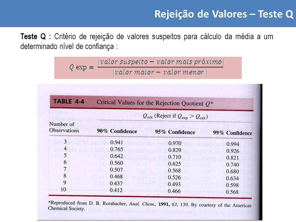 Rejeição de Valores – Teste Q Teste Q : Critério de rejeição de valores suspeitos para cálculo da média a um determinado nível de confiança :