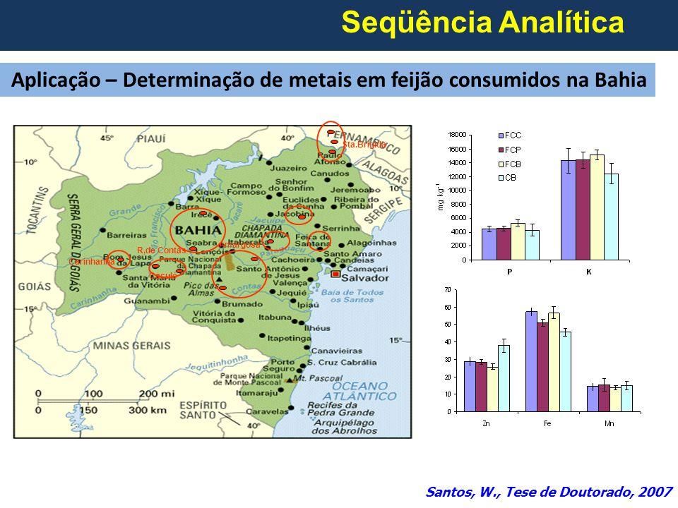 Seqüência Analítica Aplicação – Determinação de metais em feijão consumidos na Bahia Sta.Brígida Amargosa R,de Contas Carinhanha Caculé Santos, W., Tese de Doutorado, 2007