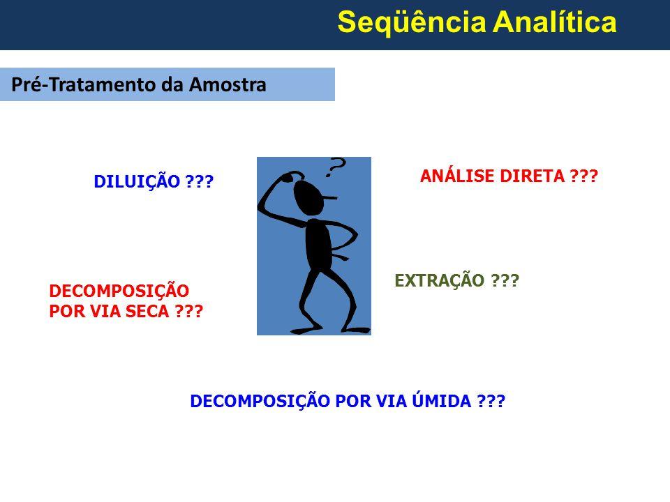 Seqüência Analítica Pré-Tratamento da Amostra DECOMPOSIÇÃO POR VIA SECA ??.