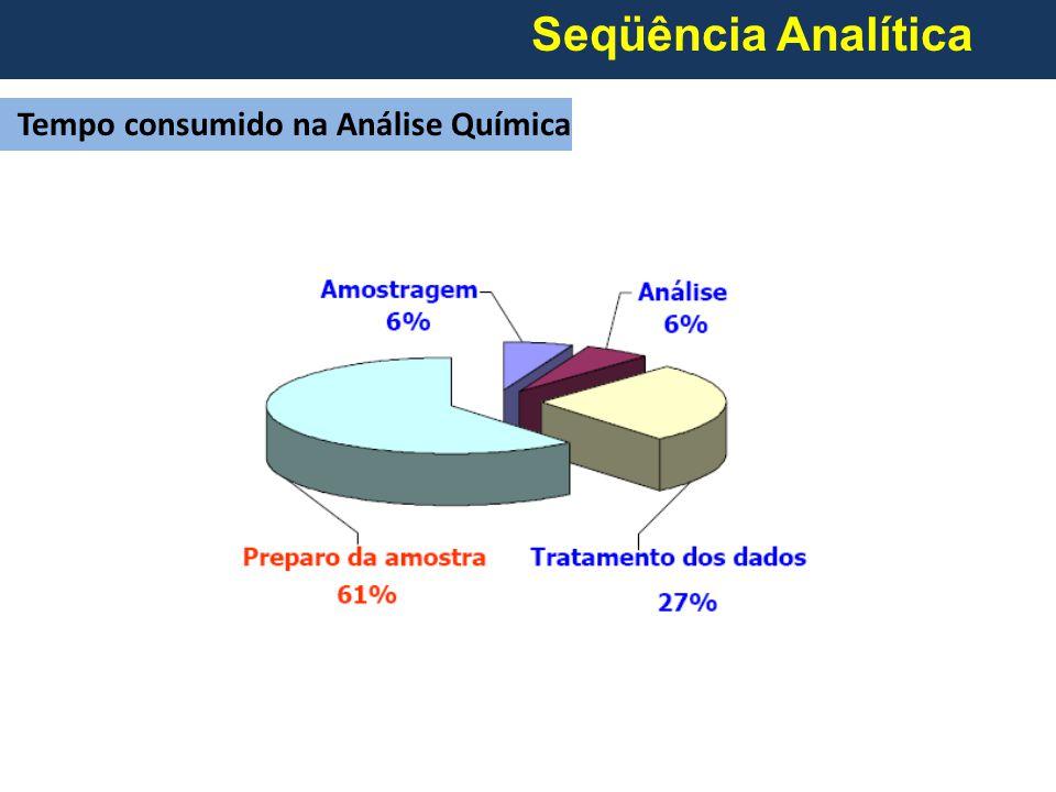 Seqüência Analítica Tempo consumido na Análise Química