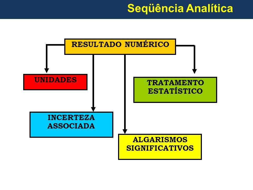 RESULTADO NUMÉRICO UNIDADES TRATAMENTO ESTATÍSTICO INCERTEZA ASSOCIADA ALGARISMOS SIGNIFICATIVOS Seqüência Analítica