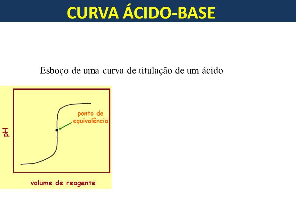 CURVA ÁCIDO-BASE Esboço de uma curva de titulação de um ácido