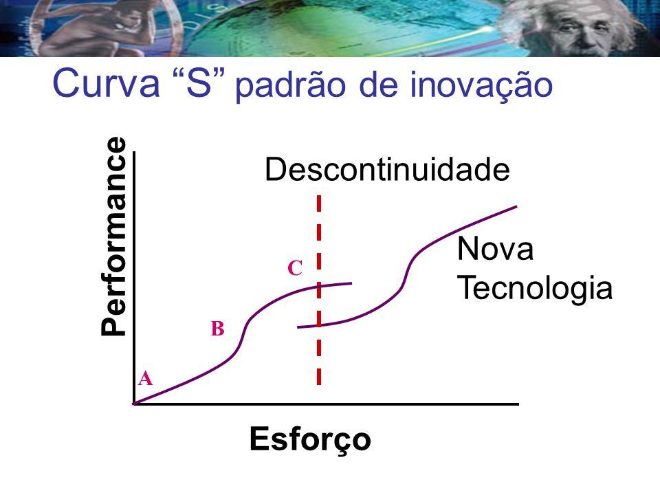 Curva S padrão de inovação Esforço Performance Descontinuidade Nova Tecnologia A B C