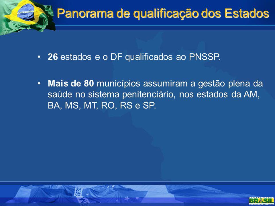 Panorama de qualificação dos Estados 26 estados e o DF qualificados ao PNSSP. Mais de 80 municípios assumiram a gestão plena da saúde no sistema penit