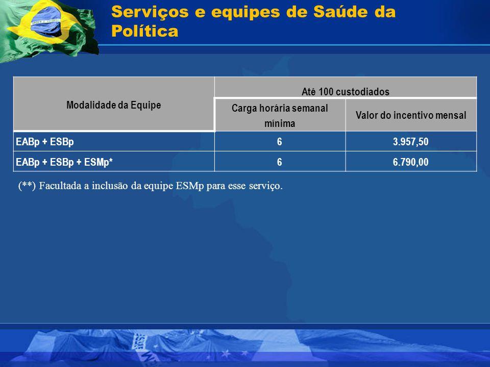 Serviços e equipes de Saúde da Política Modalidade da Equipe Até 100 custodiados Carga horária semanal mínima Valor do incentivo mensal EABp + ESBp63.