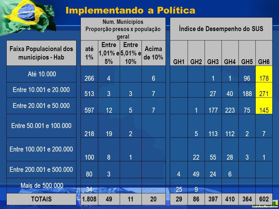 24 Implementando a Política Num. Municípios Proporção presos x população geral Índice de Desempenho do SUS Faixa Populacional dos municípios - Hab até