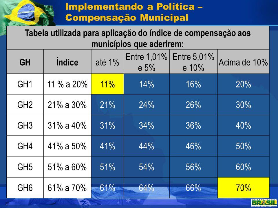 25 Implementando a Política – Compensação Municipal Tabela utilizada para aplicação do índice de compensação aos municípios que aderirem: GHÍndice até