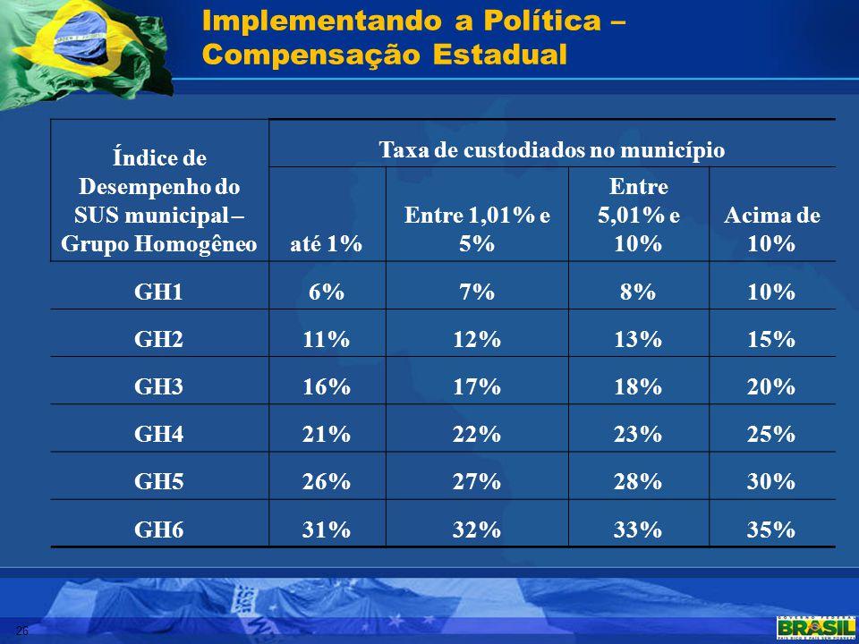 26 Implementando a Política – Compensação Estadual Índice de Desempenho do SUS municipal – Grupo Homogêneo Taxa de custodiados no município até 1% Ent