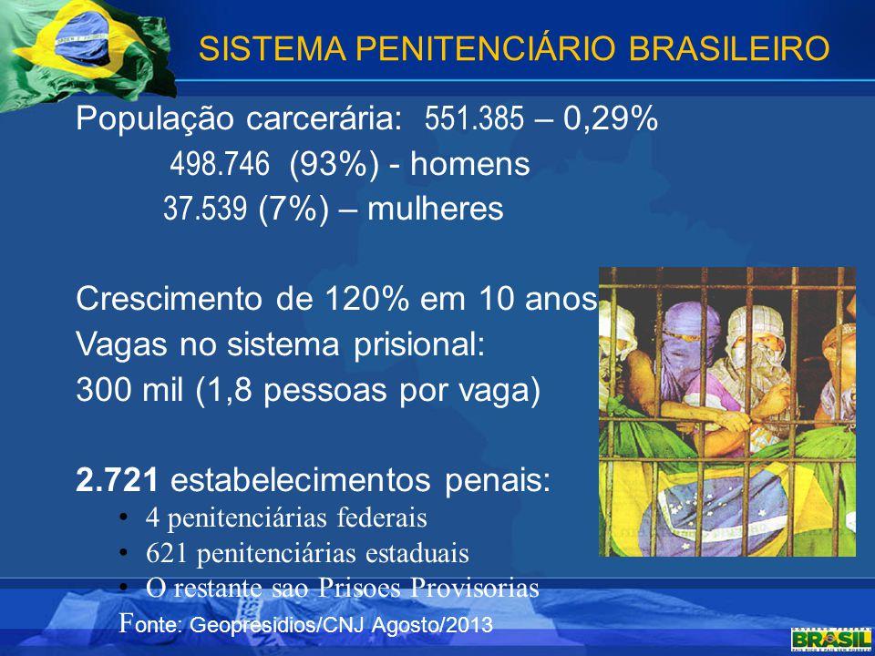 SISTEMA PENITENCIÁRIO BRASILEIRO População carcerária: 551.385 – 0,29% 498.746 (93%) - homens 37.539 (7%) – mulheres Crescimento de 120% em 10 anos Va
