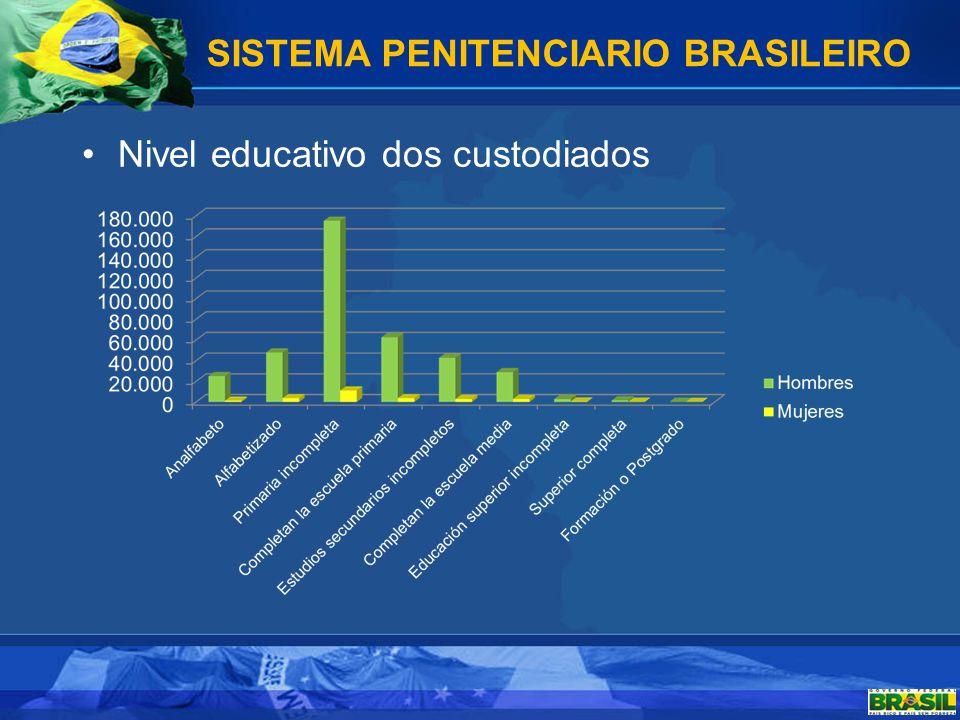 Nivel educativo dos custodiados SISTEMA PENITENCIARIO BRASILEIRO