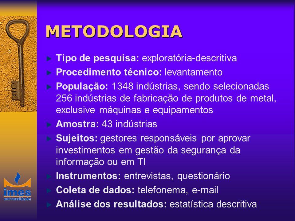 METODOLOGIA Tipo de pesquisa: exploratória-descritiva Procedimento técnico: levantamento População: 1348 indústrias, sendo selecionadas 256 indústrias
