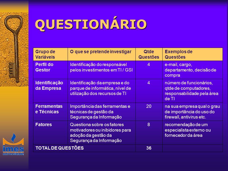 QUESTIONÁRIO Grupo de Variáveis O que se pretende investigarQtde Questões Exemplos de Questões Perfil do Gestor Identificação do responsável pelos inv
