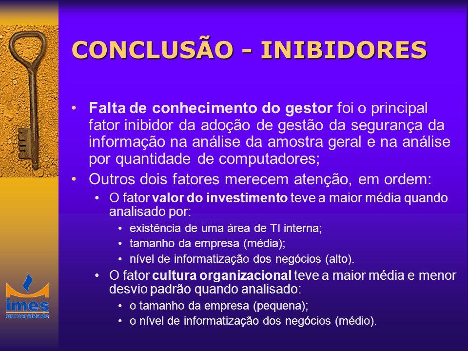 CONCLUSÃO - INIBIDORES Falta de conhecimento do gestor foi o principal fator inibidor da adoção de gestão da segurança da informação na análise da amo