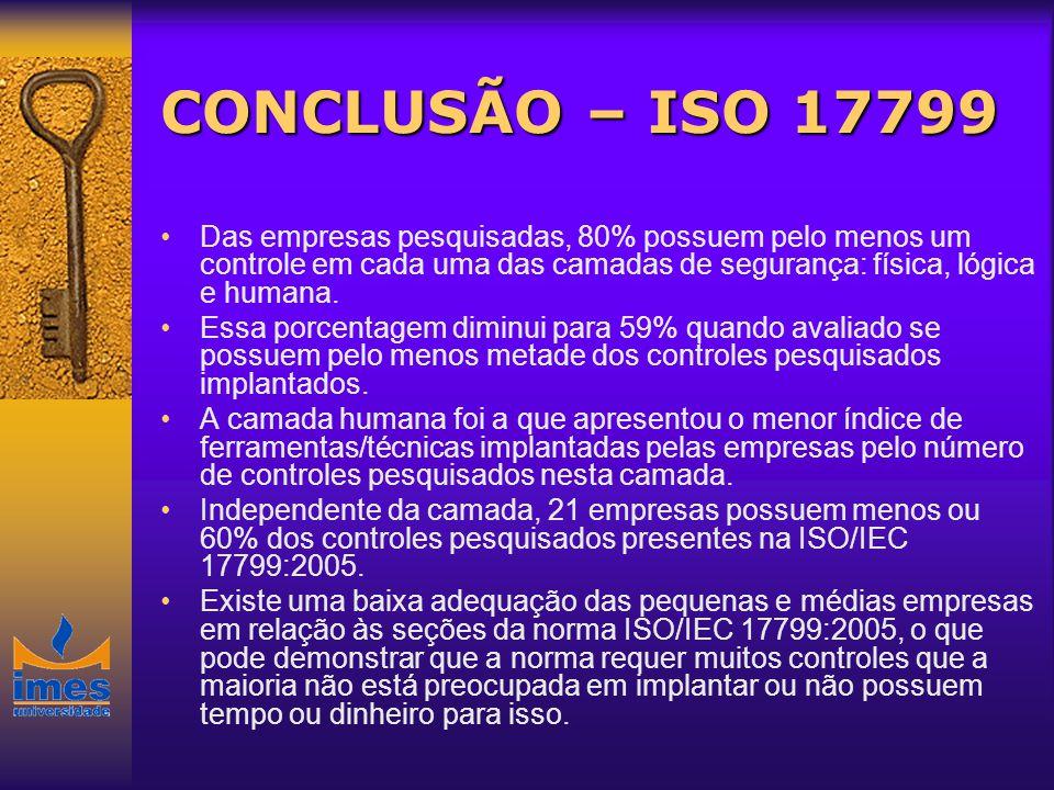 CONCLUSÃO – ISO 17799 Das empresas pesquisadas, 80% possuem pelo menos um controle em cada uma das camadas de segurança: física, lógica e humana. Essa