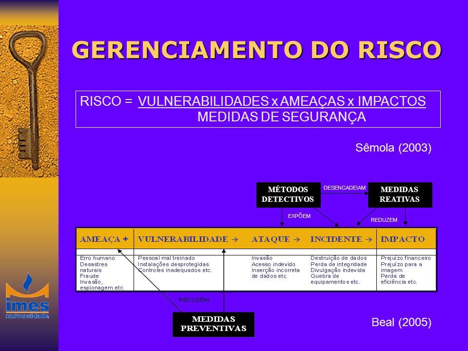 GERENCIAMENTO DO RISCO RISCO =VULNERABILIDADES x AMEAÇAS x IMPACTOS MEDIDAS DE SEGURANÇA Sêmola (2003) MÉTODOS DETECTIVOS MEDIDAS REATIVAS EXPÕEM DESE