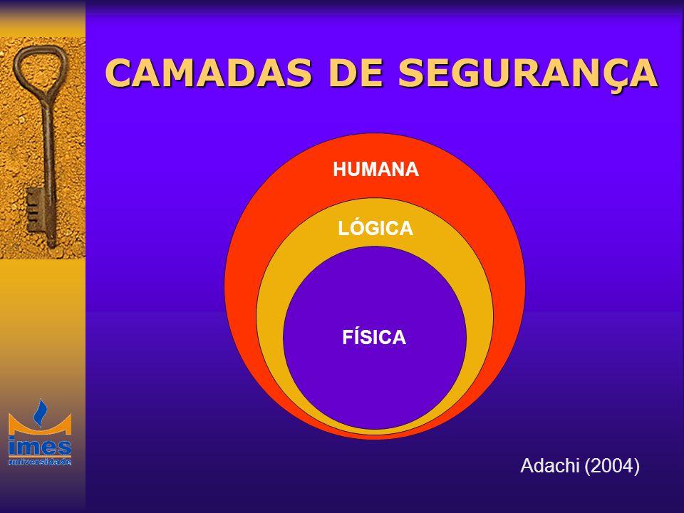 NORMAS DE SEGURANÇA COBIT NBR ISO/IEC 17799:2005 Define 127 controles que compõem o escopo do SGSI em suas 11 seções: Política de Segurança, Organização da Segurança, Gestão de Ativos, Segurança em RH, etc.