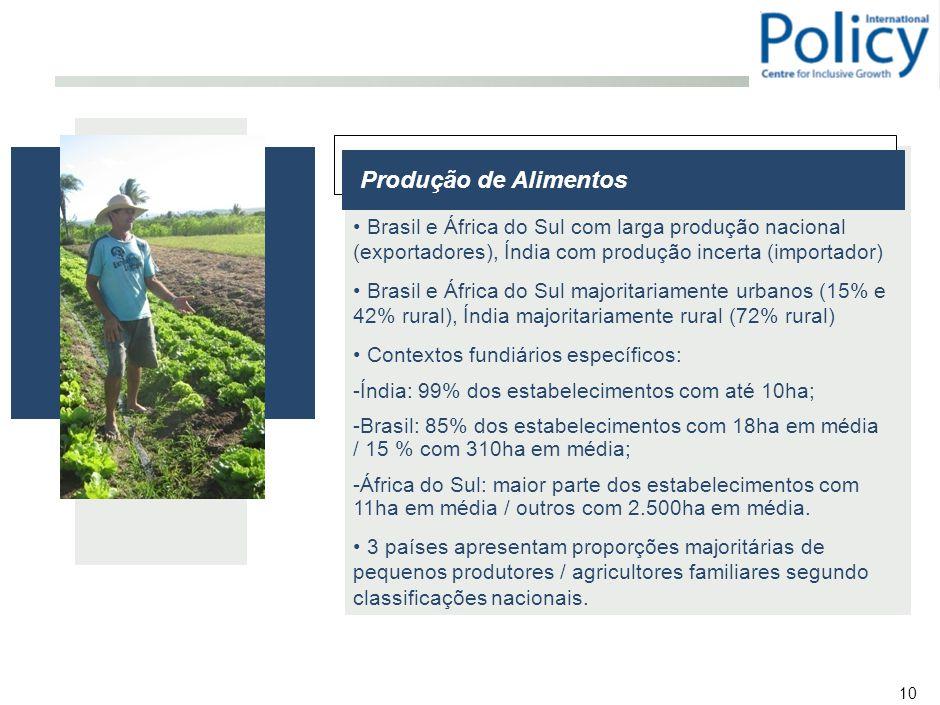 10 Produção de Alimentos Brasil e África do Sul com larga produção nacional (exportadores), Índia com produção incerta (importador) Brasil e África do Sul majoritariamente urbanos (15% e 42% rural), Índia majoritariamente rural (72% rural) Contextos fundiários específicos: -Índia: 99% dos estabelecimentos com até 10ha; -Brasil: 85% dos estabelecimentos com 18ha em média / 15 % com 310ha em média; -África do Sul: maior parte dos estabelecimentos com 11ha em média / outros com 2.500ha em média.