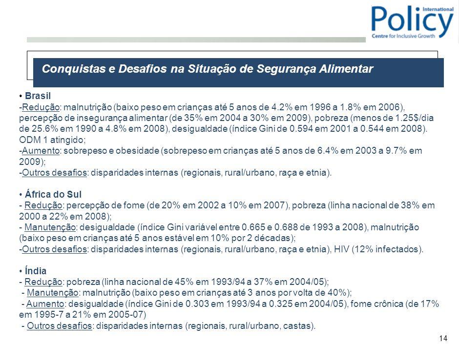 14 Brasil -Redução: malnutrição (baixo peso em crianças até 5 anos de 4.2% em 1996 a 1.8% em 2006), percepção de insegurança alimentar (de 35% em 2004 a 30% em 2009), pobreza (menos de 1.25$/dia de 25.6% em 1990 a 4.8% em 2008), desigualdade (índice Gini de 0.594 em 2001 a 0.544 em 2008).