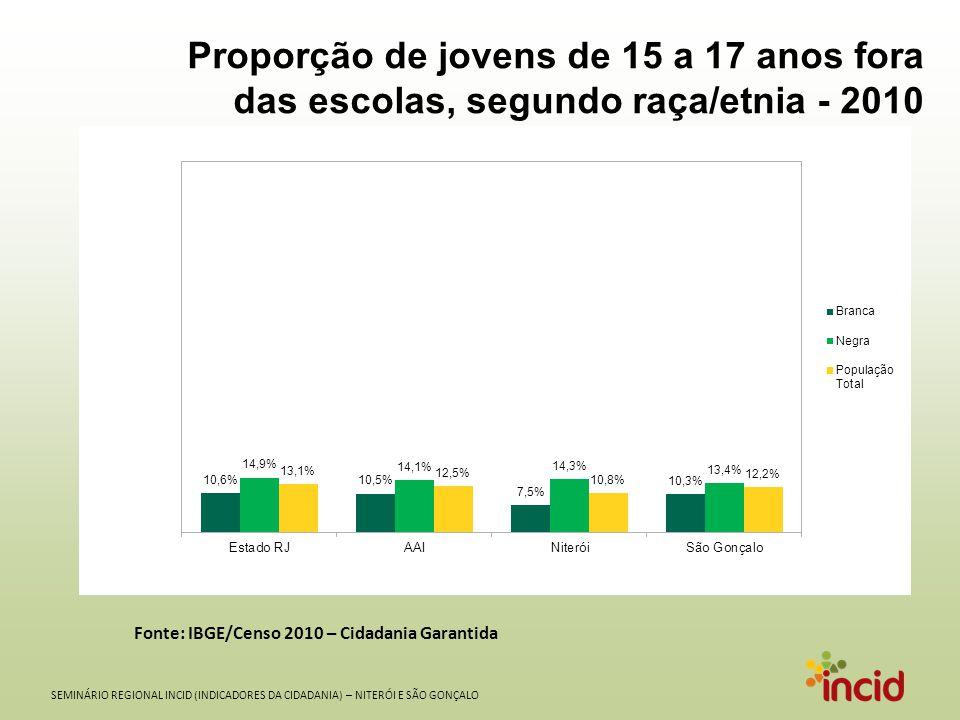 SEMINÁRIO REGIONAL INCID (INDICADORES DA CIDADANIA) – NITERÓI E SÃO GONÇALO Proporção de jovens de 15 a 17 anos fora das escolas, segundo raça/etnia -