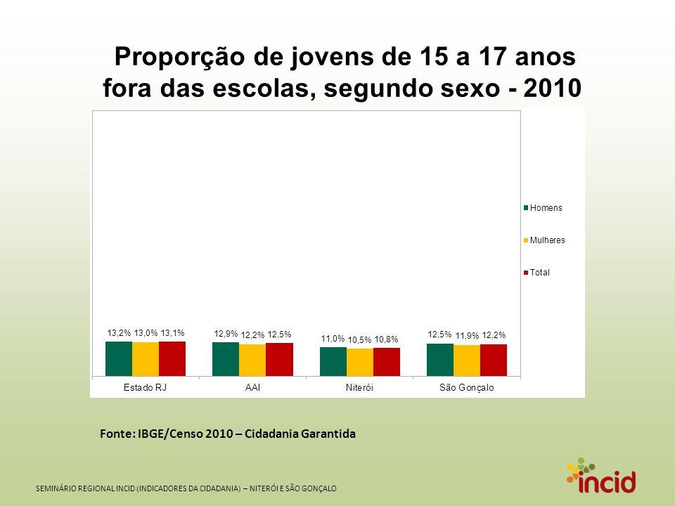 SEMINÁRIO REGIONAL INCID (INDICADORES DA CIDADANIA) – NITERÓI E SÃO GONÇALO Proporção de jovens de 15 a 17 anos fora das escolas, segundo sexo - 2010