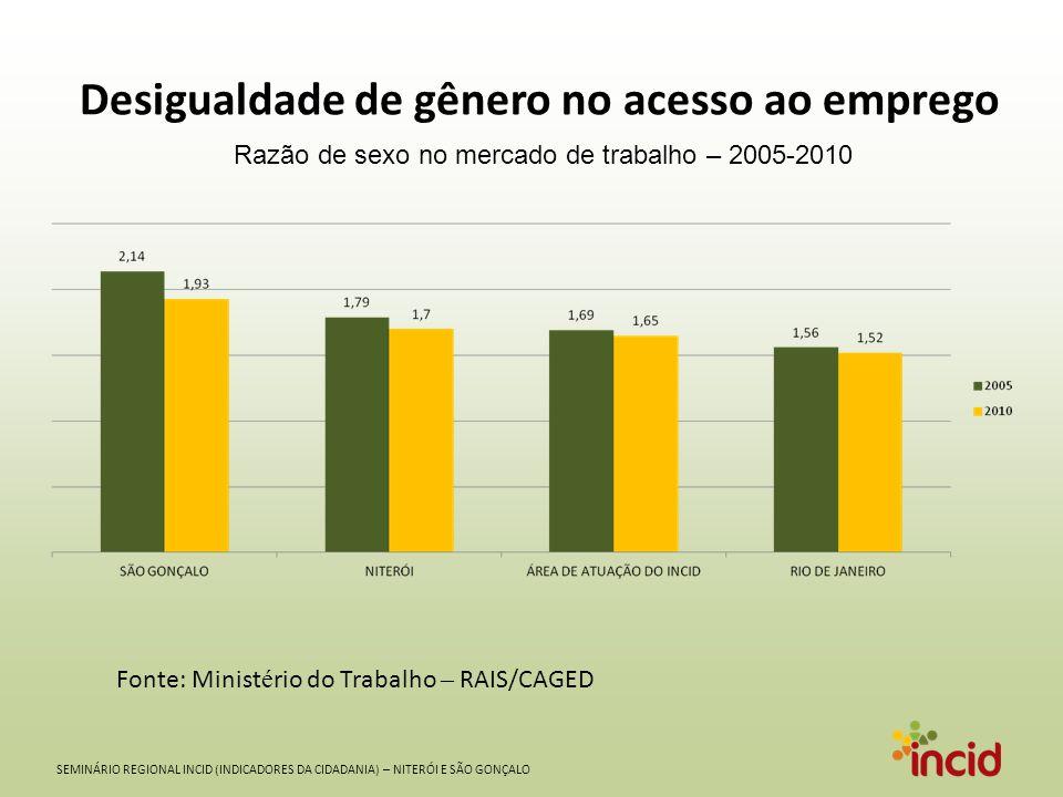 SEMINÁRIO REGIONAL INCID (INDICADORES DA CIDADANIA) – NITERÓI E SÃO GONÇALO Desigualdade de gênero no acesso ao emprego Fonte: Minist é rio do Trabalh