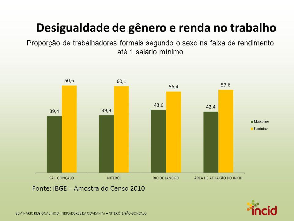 SEMINÁRIO REGIONAL INCID (INDICADORES DA CIDADANIA) – NITERÓI E SÃO GONÇALO Desigualdade de gênero e renda no trabalho Fonte: IBGE – Amostra do Censo