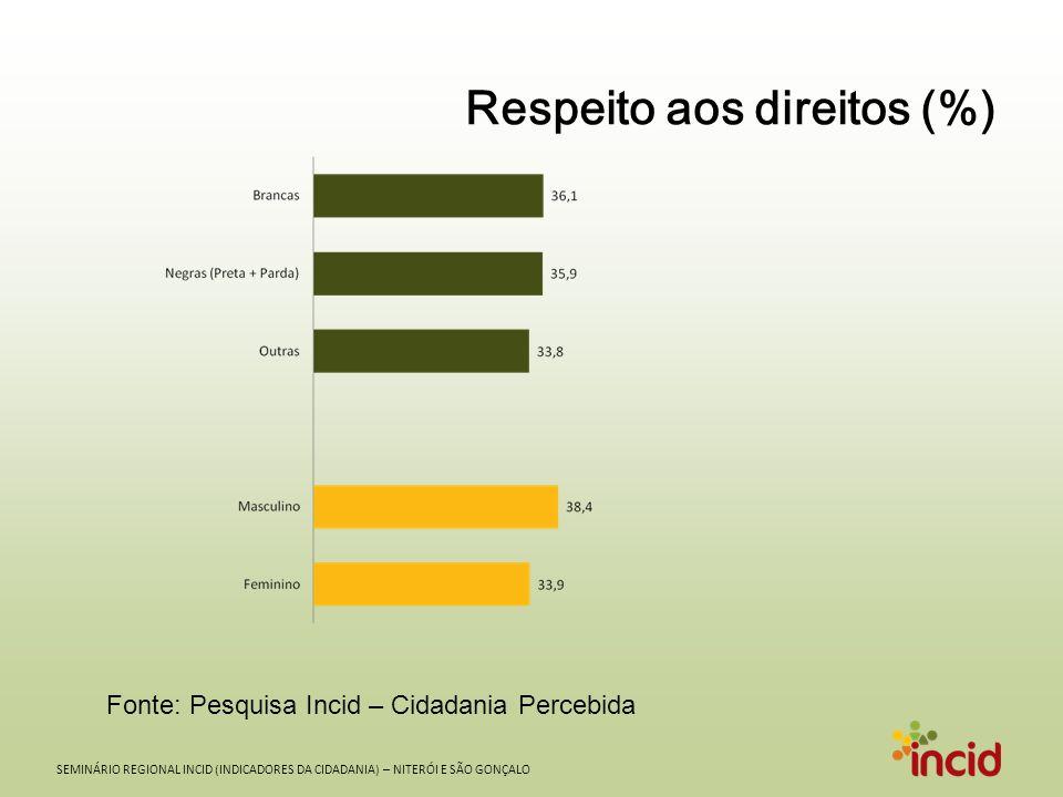 SEMINÁRIO REGIONAL INCID (INDICADORES DA CIDADANIA) – NITERÓI E SÃO GONÇALO Respeito aos direitos (%) Fonte: Pesquisa Incid – Cidadania Percebida
