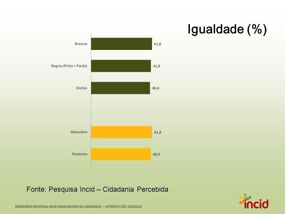 SEMINÁRIO REGIONAL INCID (INDICADORES DA CIDADANIA) – NITERÓI E SÃO GONÇALO Igualdade (%) Fonte: Pesquisa Incid – Cidadania Percebida
