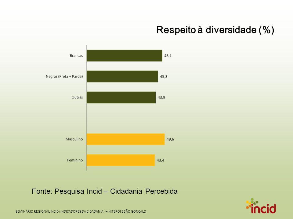 SEMINÁRIO REGIONAL INCID (INDICADORES DA CIDADANIA) – NITERÓI E SÃO GONÇALO Respeito à diversidade (%) Fonte: Pesquisa Incid – Cidadania Percebida