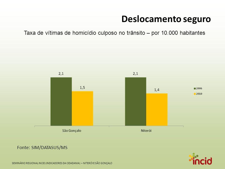 SEMINÁRIO REGIONAL INCID (INDICADORES DA CIDADANIA) – NITERÓI E SÃO GONÇALO Deslocamento seguro Taxa de vítimas de homicídio culposo no trânsito – por