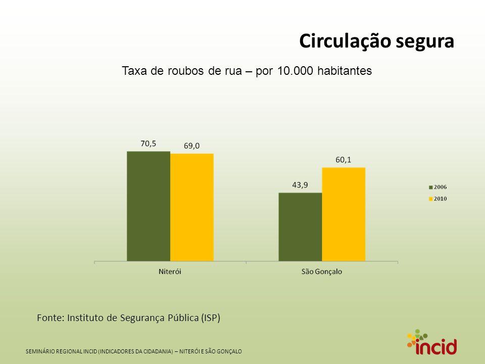 SEMINÁRIO REGIONAL INCID (INDICADORES DA CIDADANIA) – NITERÓI E SÃO GONÇALO Circulação segura Taxa de roubos de rua – por 10.000 habitantes Fonte: Ins