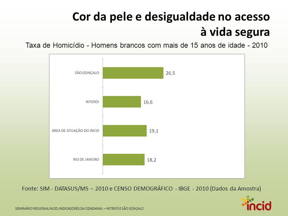 SEMINÁRIO REGIONAL INCID (INDICADORES DA CIDADANIA) – NITERÓI E SÃO GONÇALO Cor da pele e desigualdade no acesso à vida segura Taxa de Homicídio - Hom