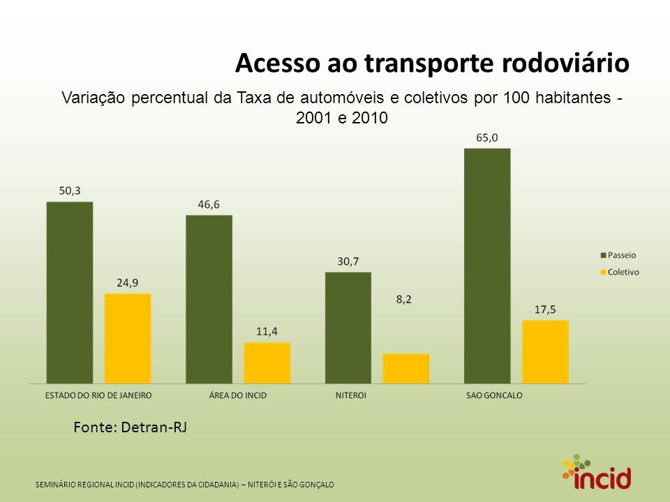 SEMINÁRIO REGIONAL INCID (INDICADORES DA CIDADANIA) – NITERÓI E SÃO GONÇALO Acesso ao transporte rodoviário Fonte: Detran-RJ Variação percentual da Ta