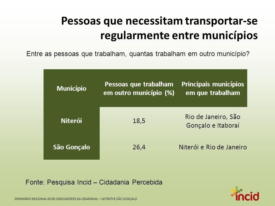 SEMINÁRIO REGIONAL INCID (INDICADORES DA CIDADANIA) – NITERÓI E SÃO GONÇALO Pessoas que necessitam transportar-se regularmente entre municípios Entre