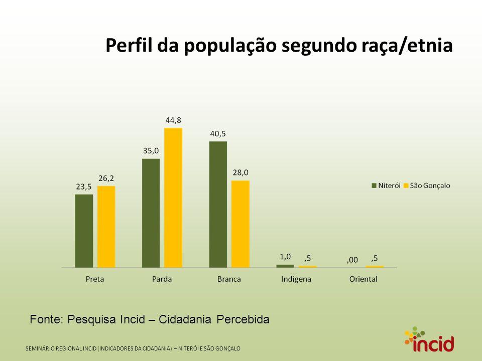 SEMINÁRIO REGIONAL INCID (INDICADORES DA CIDADANIA) – NITERÓI E SÃO GONÇALO Perfil da população segundo raça/etnia Fonte: Pesquisa Incid – Cidadania P