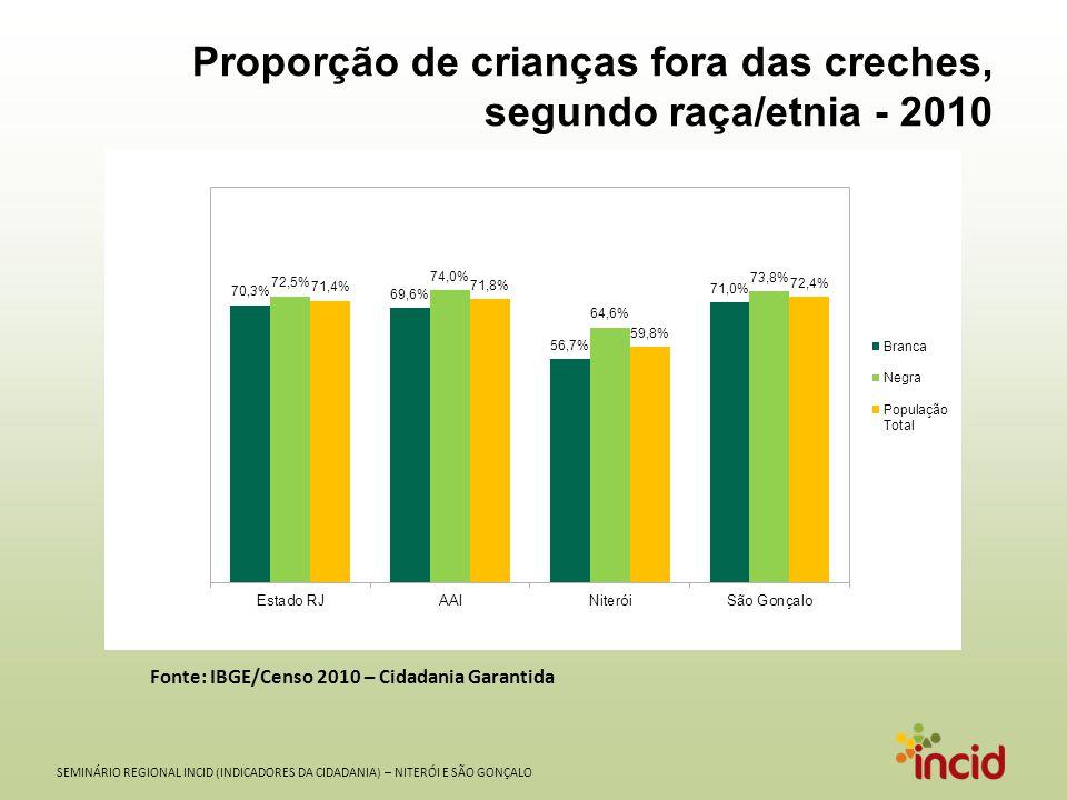 SEMINÁRIO REGIONAL INCID (INDICADORES DA CIDADANIA) – NITERÓI E SÃO GONÇALO Proporção de crianças fora das creches, segundo raça/etnia - 2010 Fonte: I