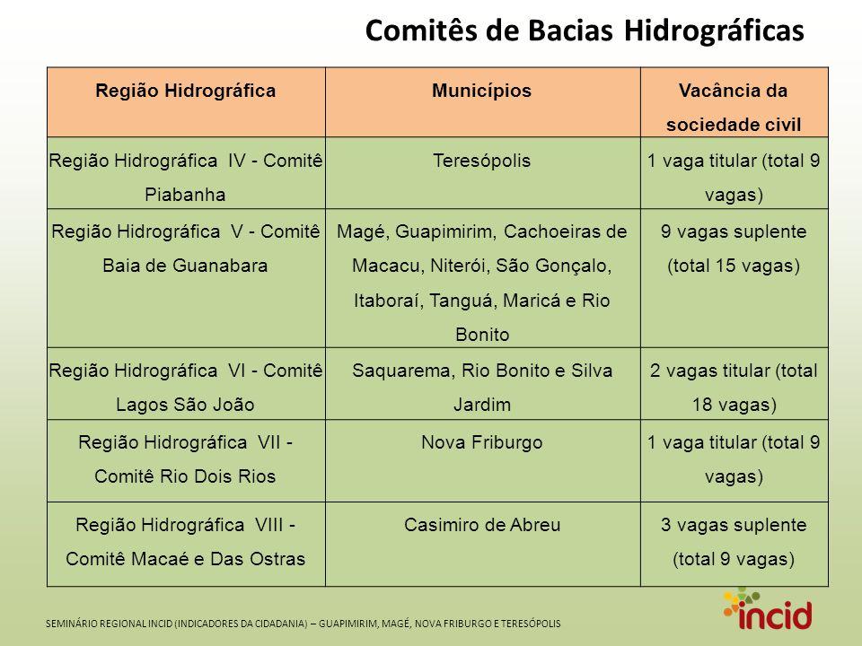 SEMINÁRIO REGIONAL INCID (INDICADORES DA CIDADANIA) – GUAPIMIRIM, MAGÉ, NOVA FRIBURGO E TERESÓPOLIS Comitês de Bacias Hidrográficas Região HidrográficaMunicípiosVacância da sociedade civil Região Hidrográfica IV - Comitê Piabanha Teresópolis1 vaga titular (total 9 vagas) Região Hidrográfica V - Comitê Baia de Guanabara Magé, Guapimirim, Cachoeiras de Macacu, Niterói, São Gonçalo, Itaboraí, Tanguá, Maricá e Rio Bonito 9 vagas suplente (total 15 vagas) Região Hidrográfica VI - Comitê Lagos São João Saquarema, Rio Bonito e Silva Jardim 2 vagas titular (total 18 vagas) Região Hidrográfica VII - Comitê Rio Dois Rios Nova Friburgo1 vaga titular (total 9 vagas) Região Hidrográfica VIII - Comitê Macaé e Das Ostras Casimiro de Abreu3 vagas suplente (total 9 vagas)