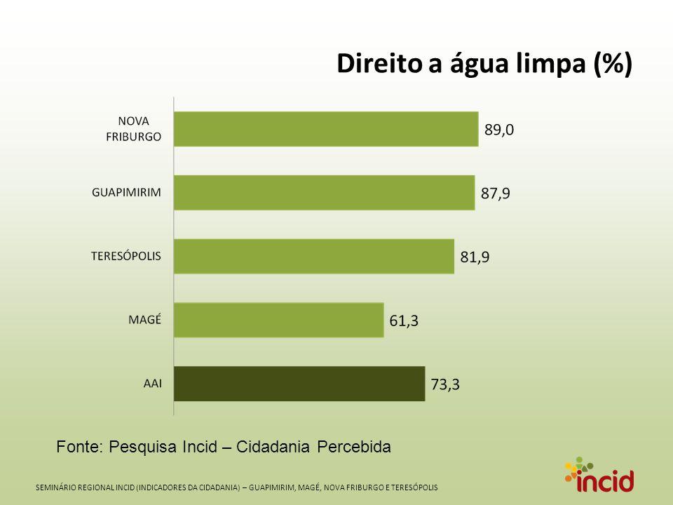 SEMINÁRIO REGIONAL INCID (INDICADORES DA CIDADANIA) – GUAPIMIRIM, MAGÉ, NOVA FRIBURGO E TERESÓPOLIS Direito a água limpa (%) Fonte: Pesquisa Incid – Cidadania Percebida