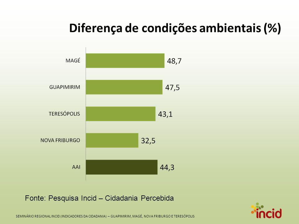SEMINÁRIO REGIONAL INCID (INDICADORES DA CIDADANIA) – GUAPIMIRIM, MAGÉ, NOVA FRIBURGO E TERESÓPOLIS Diferença de condições ambientais (%) Fonte: Pesquisa Incid – Cidadania Percebida