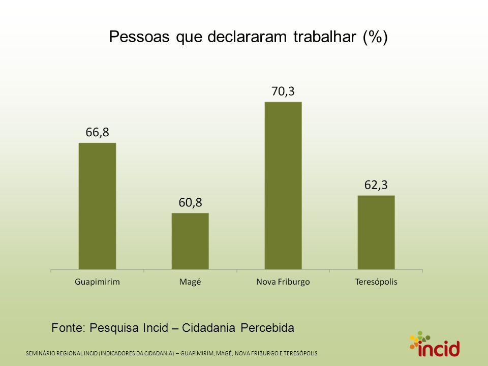 SEMINÁRIO REGIONAL INCID (INDICADORES DA CIDADANIA) – GUAPIMIRIM, MAGÉ, NOVA FRIBURGO E TERESÓPOLIS Pessoas que declararam trabalhar (%) Fonte: Pesquisa Incid – Cidadania Percebida