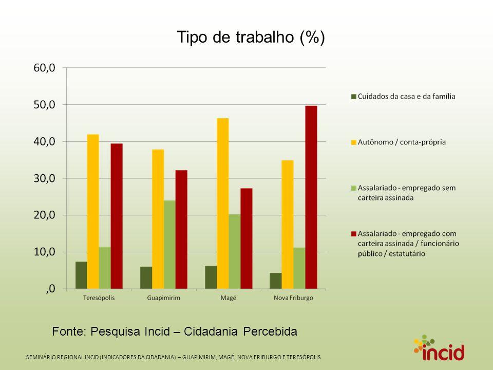 SEMINÁRIO REGIONAL INCID (INDICADORES DA CIDADANIA) – GUAPIMIRIM, MAGÉ, NOVA FRIBURGO E TERESÓPOLIS Tipo de trabalho (%) Fonte: Pesquisa Incid – Cidadania Percebida