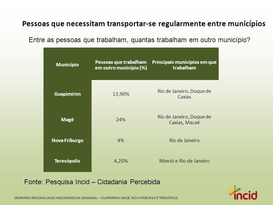 SEMINÁRIO REGIONAL INCID (INDICADORES DA CIDADANIA) – GUAPIMIRIM, MAGÉ, NOVA FRIBURGO E TERESÓPOLIS Município Pessoas que trabalham em outro município (%) Principais municípios em que trabalham Guapimirim13,90% Rio de Janeiro, Duque de Caxias Magé24% Rio de Janeiro, Duque de Caxias, Macaé Nova Friburgo4%Rio de Janeiro Teresópolis4,20%Niterói e Rio de Janeiro Pessoas que necessitam transportar-se regularmente entre municípios Entre as pessoas que trabalham, quantas trabalham em outro município.