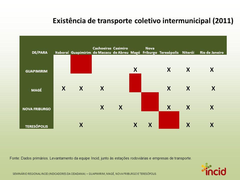 SEMINÁRIO REGIONAL INCID (INDICADORES DA CIDADANIA) – GUAPIMIRIM, MAGÉ, NOVA FRIBURGO E TERESÓPOLIS Existência de transporte coletivo intermunicipal (2011) Fonte: Dados primários.